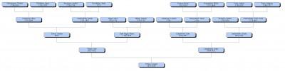 CAF Törner, grafisk antavla, 4 generationer